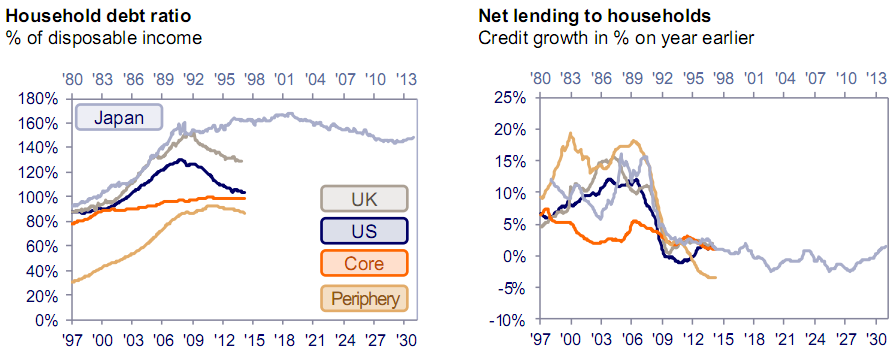 Household deleveraging